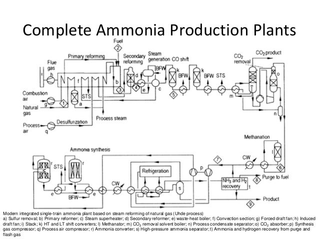 refrigeration diagram with Ammonia Industries on Refrigeration 31792484 additionally Domestic Refrigerator Wiring additionally Wonderful Typical Home Electrical Wiring Diagram Marine Ac modation Air Conditioner Piping Diagram Hermawans Blog Refrigeration And additionally Two Stage Expansion System Trainer 3011059 further Heatpump.