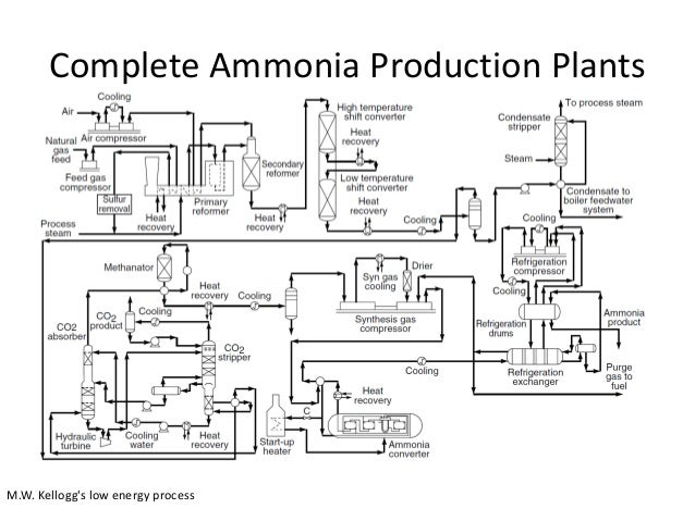 Ammonia Industries