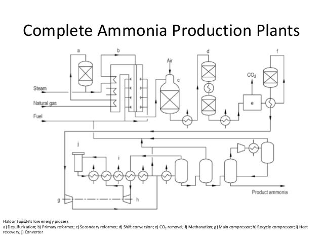 Chemical process flow diagram for ammonia diy wiring diagrams ammonia industries rh slideshare net casale ammonia ammonia systems flow diagram ccuart Gallery