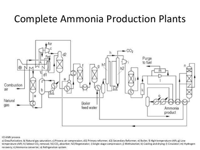 Ammonia Industries