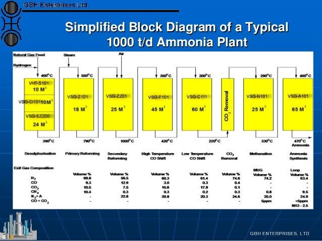 Ammonia Plant Flowsheets