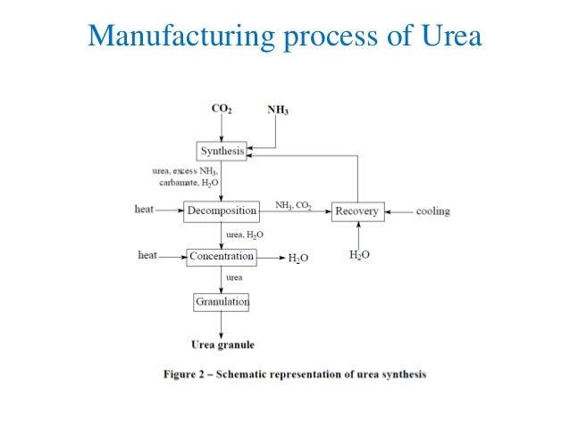 Ammonia and urea production