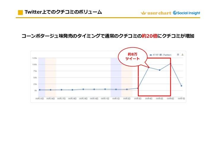 ソーシャルインサイトを活用したガリガリ君のクチコミ分析 Slide 3