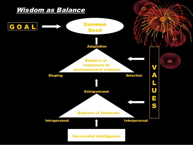 Successful Intelligence Common Good G O A L Adaptation  Extrapersonal SelectionShaping Balance of Interests Intraperson...