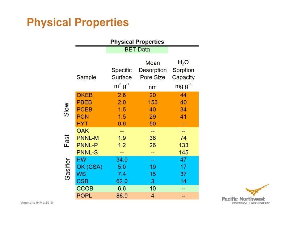 Corn Cob Physical Properties