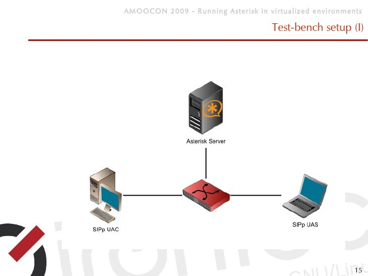 Running Asterisk on virtualized environments