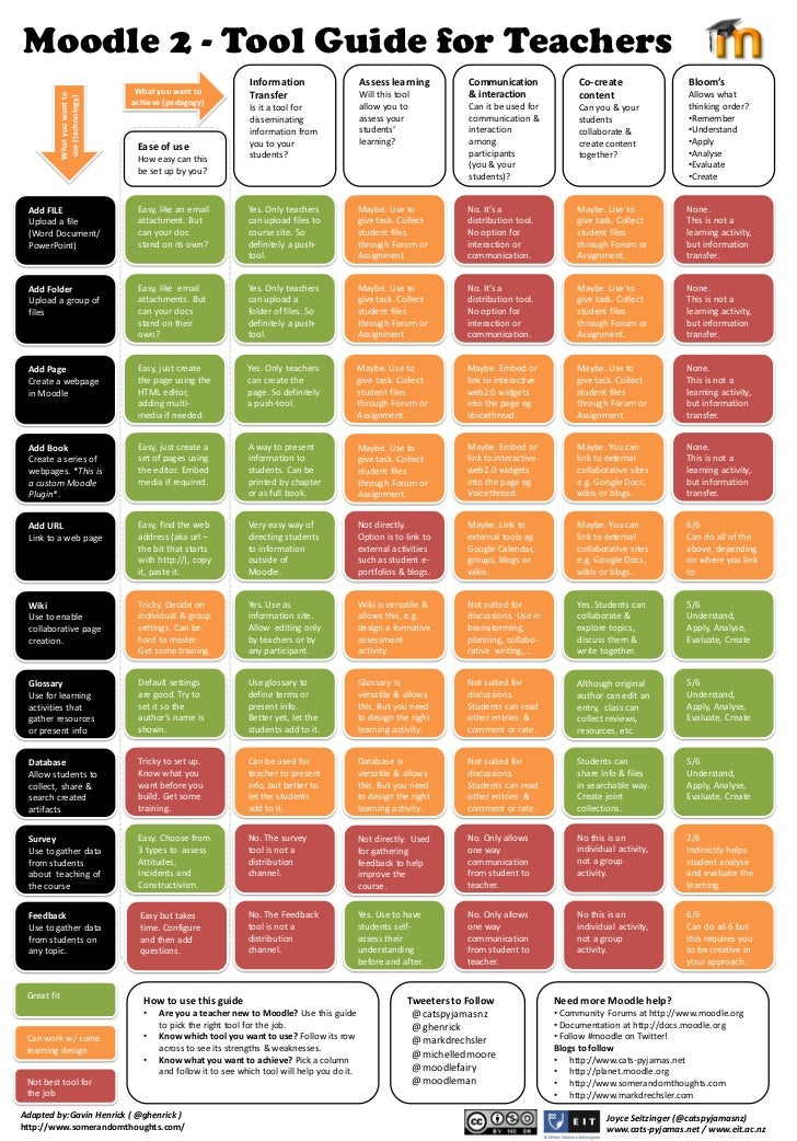 Moodle 2 - Tool Guide for Teachers                                                             Information                ...