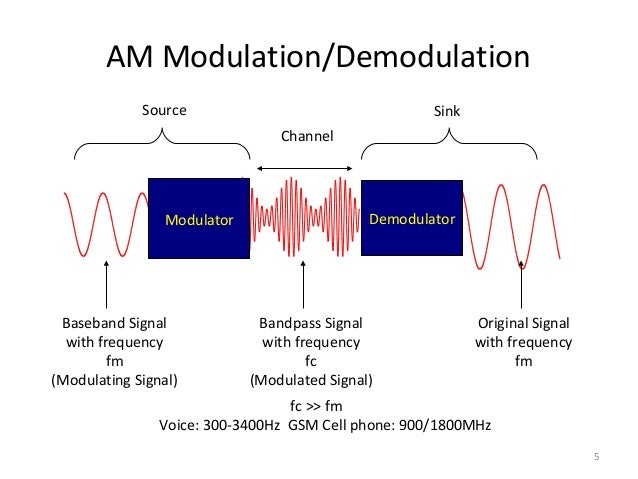 essay on fsk modulation and demodulation To study demodulation of frequency shift keying bit synchronization and digital demodulation frequency-shift keying is a it is identical to fm modulation.