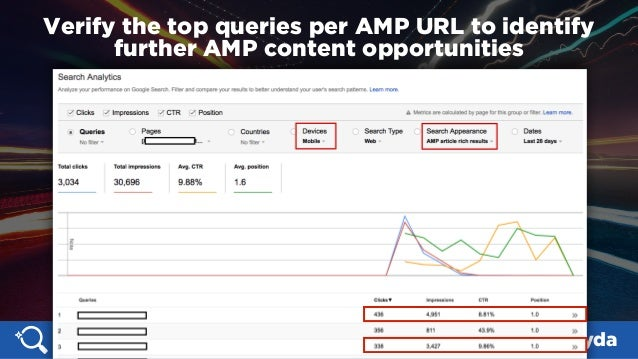#SMX #14A @aleyda Verify the top queries per AMP URL to identify further AMP content opportunities