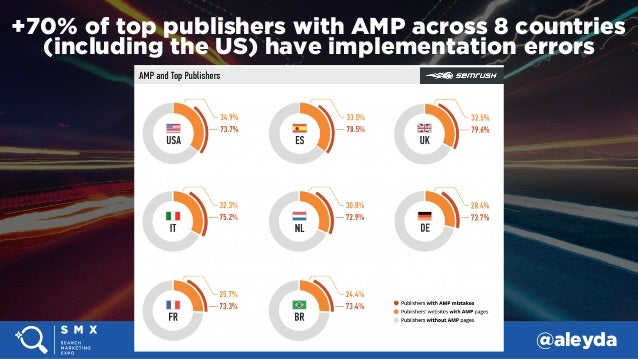 #SMX #14A @aleyda +70% of top publishers with AMP across 8 countries (including the US) have implementation errors