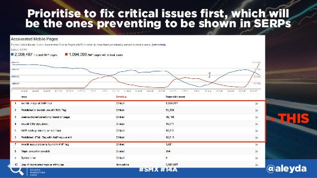 #SMX #14A @aleyda Prioritise to fix critical issues first, which will  be the ones preventing to be shown in SERPs THIS