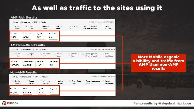 #ampresults by @aleyda at #pubcon As well as traffic to the sites using it AMP Rich Results AMP Non-Rich Results Non-AMP Re...