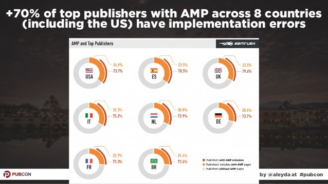 #ampresults by @aleyda at #pubcon +70% of top publishers with AMP across 8 countries (including the US) have implementatio...