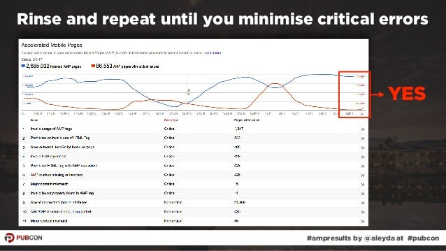 #ampresults by @aleyda at #pubcon YES Rinse and repeat until you minimise critical errors