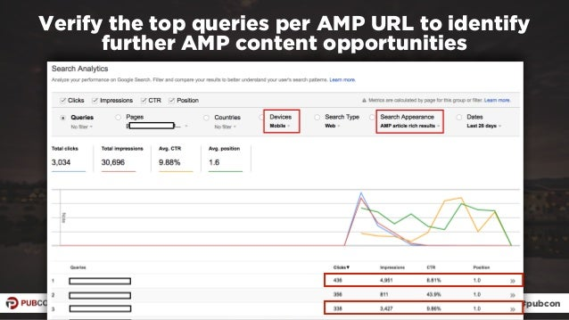 #ampresults by @aleyda at #pubcon Verify the top queries per AMP URL to identify further AMP content opportunities