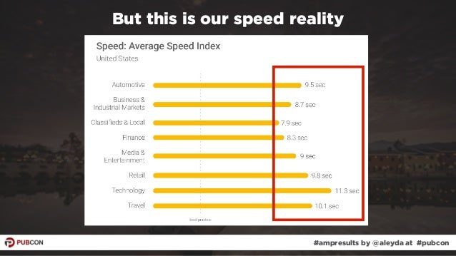 #ampresults by @aleyda at #pubcon But this is our speed reality