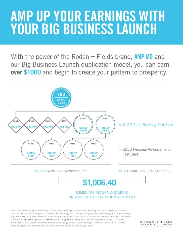 AMP UP YOUR EARNINGS WITH YOUR BIG BUSINESS LAUNCH With the power of the Rodan + Fields brand, AMP MD and our Big Business...