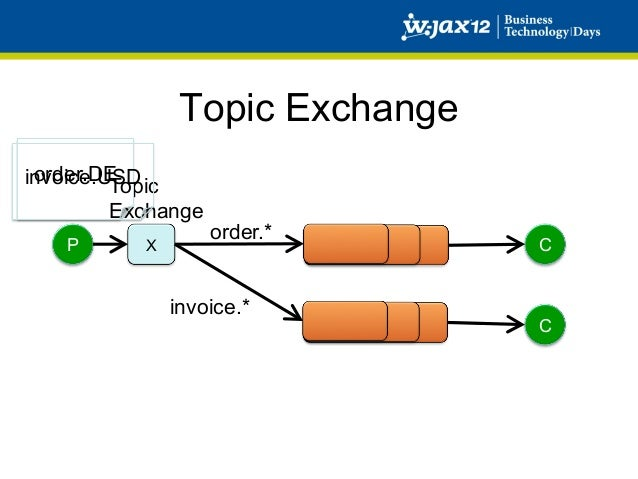 Headers exchange | rabbitmq exchange types | rabbitmq tutorial.
