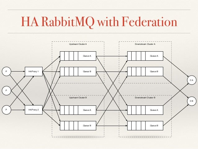 Messaging Standards and Systems - AMQP & RabbitMQ