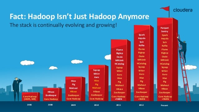 3© Cloudera, Inc. All rights reserved. Fact: Hadoop Isn't Just Hadoop Anymore The stack is continually evolving and growin...