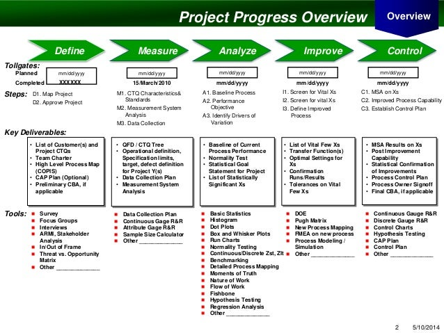 Amreek dmaic template pphmay 14 project – Project Summary Template