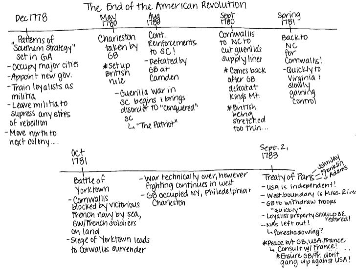 APUSH american revolution timeline part ii
