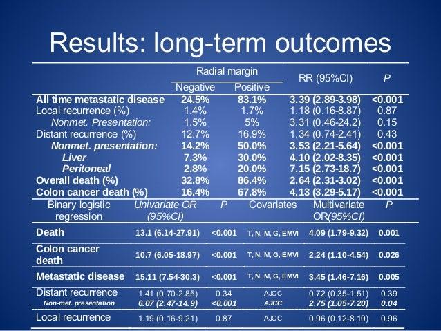 Radial Margin Positivity As A Poor Prognostic Factor For Colon Cancer