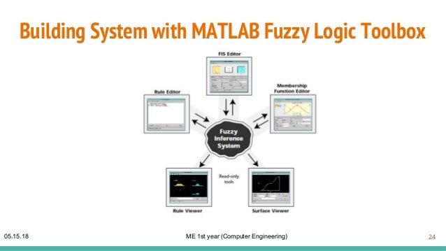 anti lock braking system matlab