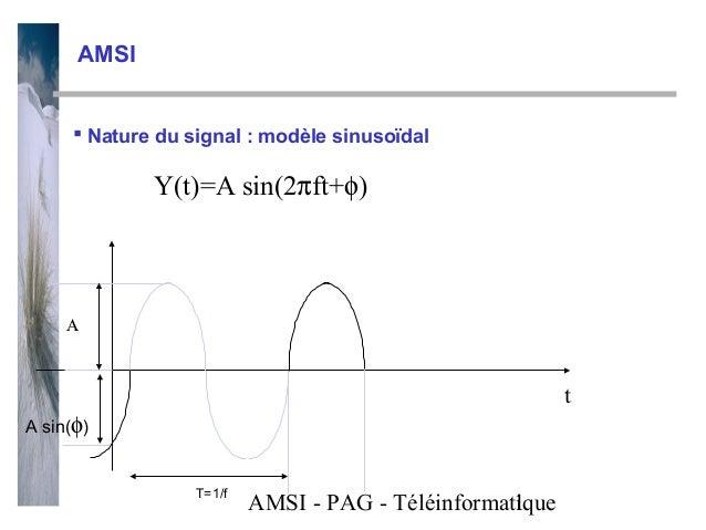 AMSI      Nature du signal : modèle sinusoïdal             Y(t)=A sin(2πft+φ)     Α                                      ...