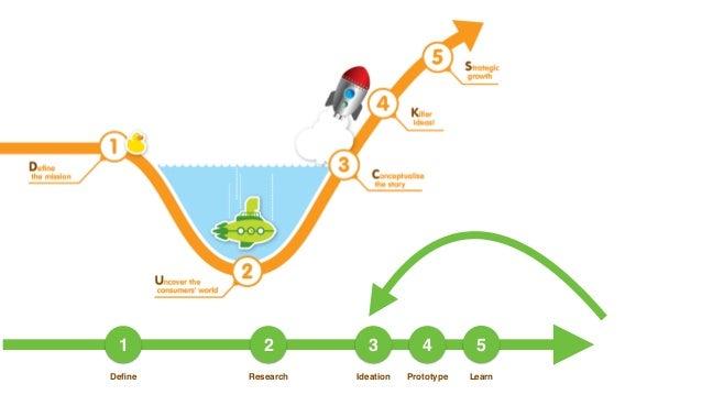 Ducks design thinking evolving market research for Duck slide plans