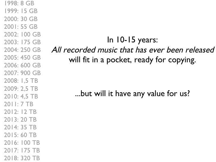 1998: 8 GB 1999: 15 GB 2000: 30 GB 2001: 55 GB 2002: 100 GB 2003: 175 GB 2004: 250 GB 2005: 450 GB 2006: 600 GB 2007: 900 ...