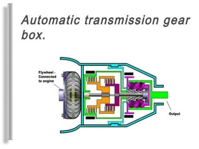 automated manual transmission rh slideshare net manual transmission animation Manual Transmission Car