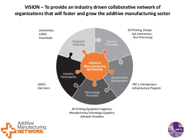 VISION – To provide an industry driven collaborative network of organisations that will foster and grow the additive manuf...
