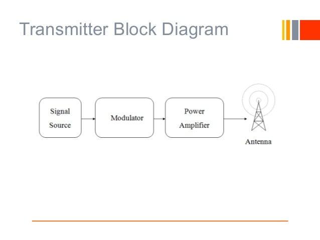 Fine Block Diagram Of Am Transmitter Basic Electronics Wiring Diagram Wiring Digital Resources Honesemecshebarightsorg