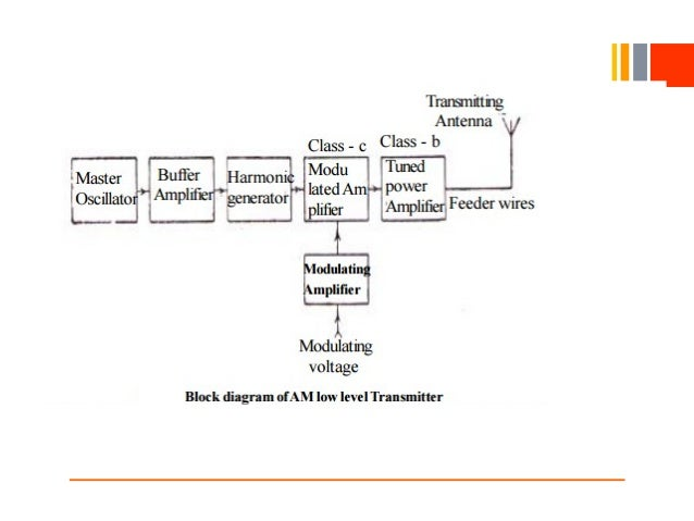 block diagram of a high level modulation wiring diagram high level network diagram am transmitter27 32 high level transmitters  block diagram