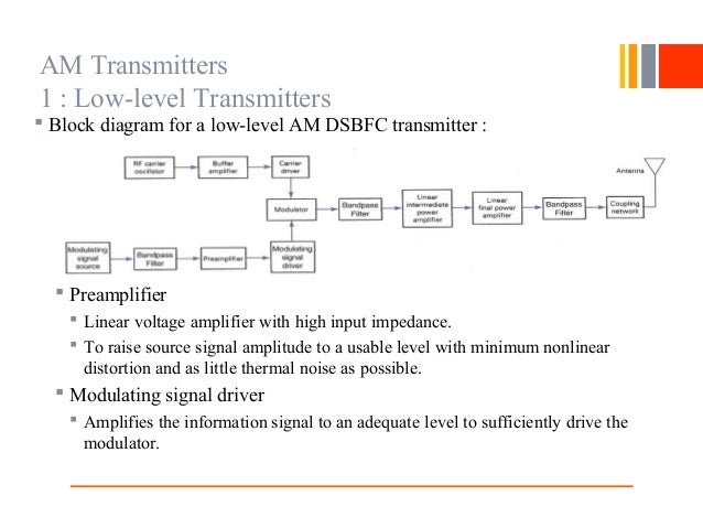 Am Radio Transmitter Block Diagram Am Transmitter Principles ... on