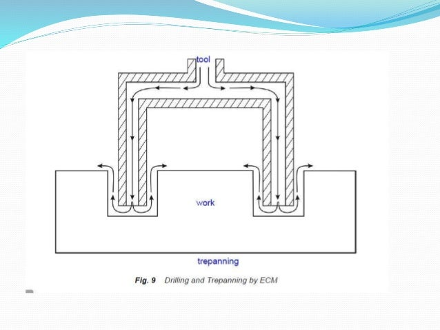 ECM : Electrochemical machining - Principle,process,subsystems & applications