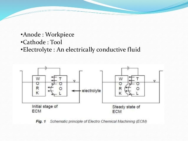 •Anode : Workpiece  •Cathode : Tool  •Electrolyte : An electrically conductive fluid