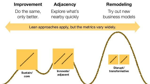 Experiment with product, market, and method.