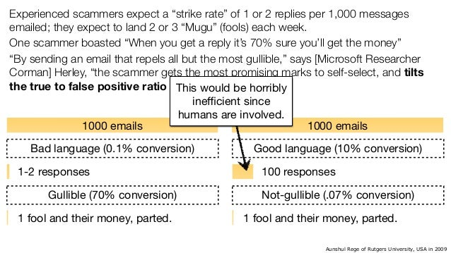 Nigerian spammers really understand their target market. They see past vanity metrics.