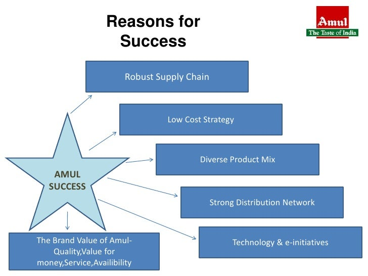 supply chain of amul