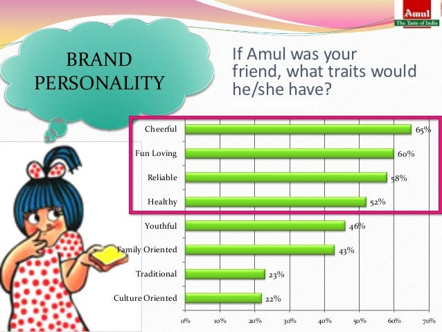 amul brand equity This case study discuss the importance of choosing brand elements to build brand equity while amul's 'utterly butterly delicious' girl became the country's darling.