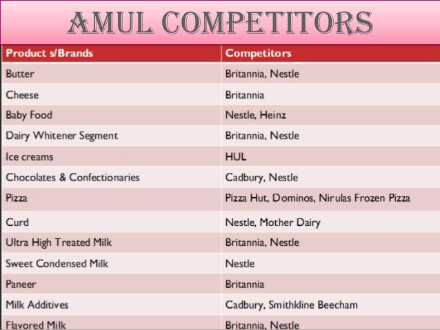 swot of amul chocolates Swot analysis revealed one of the core threats is the increasingly competitive nature of the industry and the challenges, which arise from this level of competition as a result, a great threat facing the firm is the level of dynamism and turbulence to contend with which influences the nature and direction.