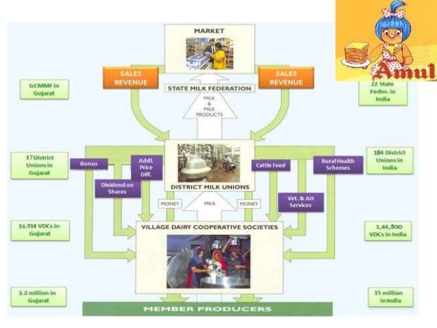 Amul inventory management