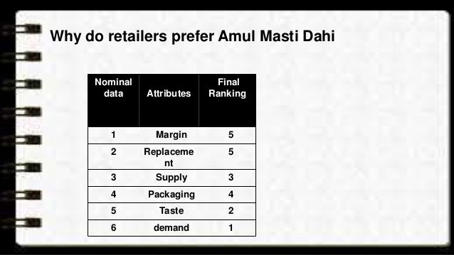 Factors affecting amul demand