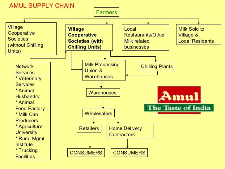 amul marketing Head office: gujarat cooperative milk marketing federation, po box 10, amul dairy road, anand 388 001, gujarat, india: phone nos (+91) (2692) 258506, 258507, 258508, 258509.