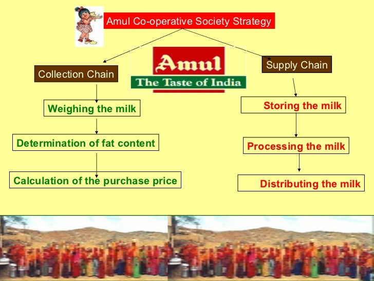 Segmentation,Targeting and Positioning of Amul