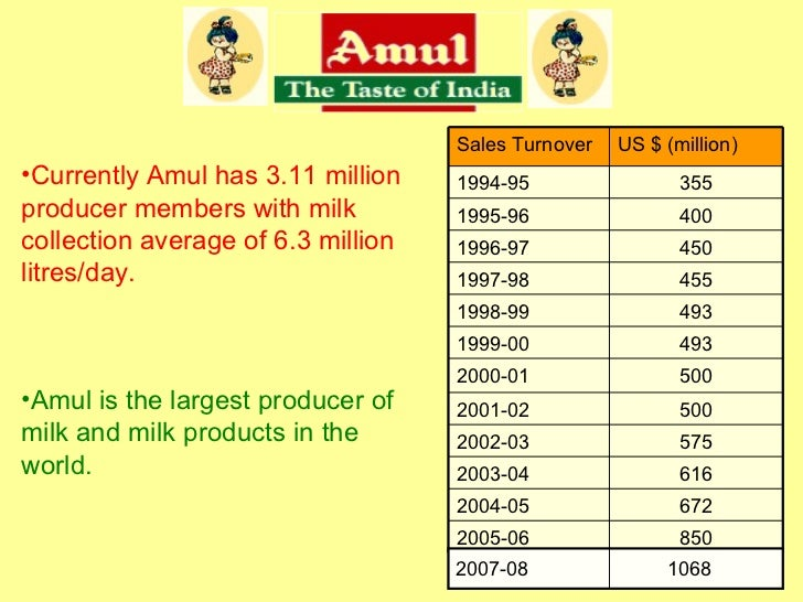 cost sheet for amul ice cream Amul is an indian dairy cooperative , based at anand in the state of gujarat, india formed in 1948, it is a brand managed by a cooperative body, the gujarat co.