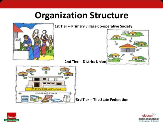 Types of Cooperative societies in India