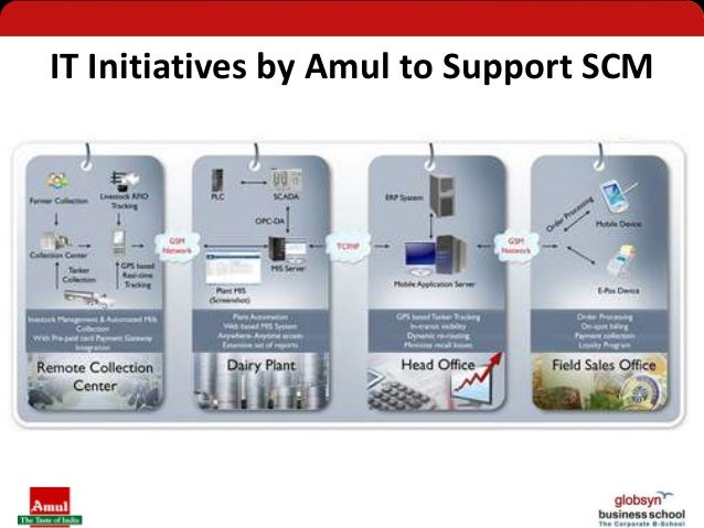 project report amul its operations Asia's leading cooperative society amul india today launched its operations in punjab by processing milk at a leased plant in batala of gurdaspur district amul's entry will not only challenge verka of milkfed, punjab's state-owned dairy cooperative, but also promise better returns for state.